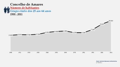 Amares - Número de habitantes (25-64 anos) 1900-2011