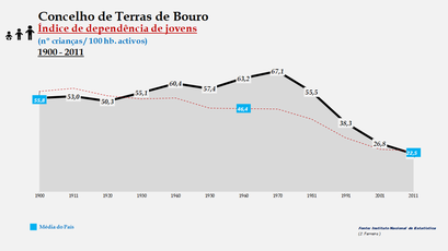 Terras de Bouro - Índice de dependência de jovens 1900-2011