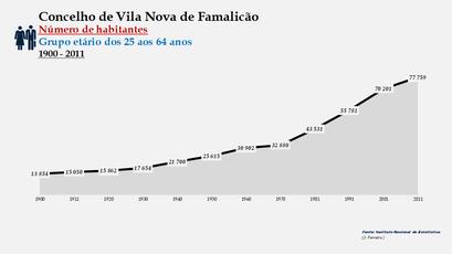Vila Nova de Famalicão - Número de habitantes (25-64 anos) 1900-2011
