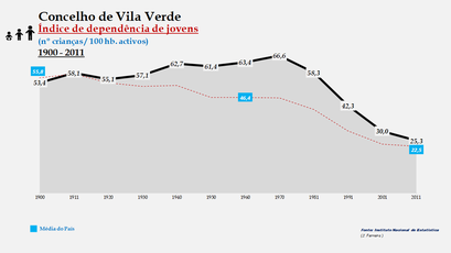 Vila Verde - Índice de dependência de jovens 1900-2011