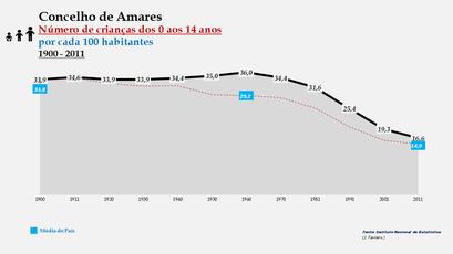 Amares - Evolução da percentagem do grupo etário dos 0 aos 14 anos, entre 1900 e 2011