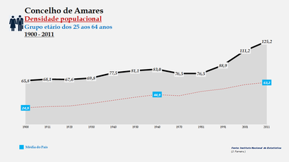 Amares - Densidade populacional (25-64 anos) 1900-2011
