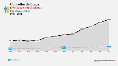 Braga - Densidade populacional (global) 1900-2011