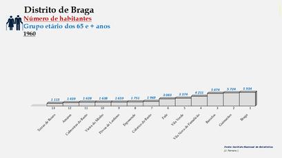 Distrito de Braga – Ordenação dos concelhos em função do número de habitantes dos 65 e + anos (1960)