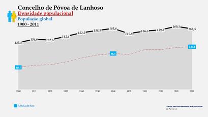 Póvoa de Lanhoso - Densidade populacional (global) 1900-2011