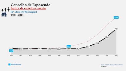 Esposende - Índice de envelhecimento 1900-2011
