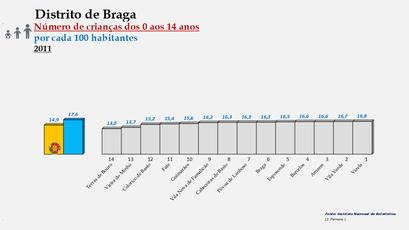 Distrito de Braga – Ordenação dos concelhos em função da percentagem de crianças com idades  entre os 0 e os 14 anos (2011)