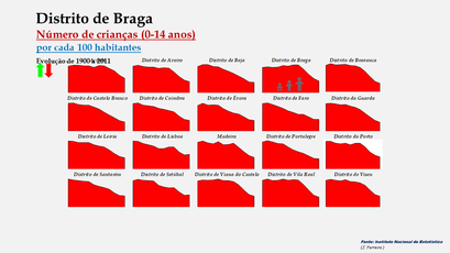 Distrito de Braga - Evolução do grupo etário dos 0 aos 14 anos nos distritos portugueses entre 1900 e 2011