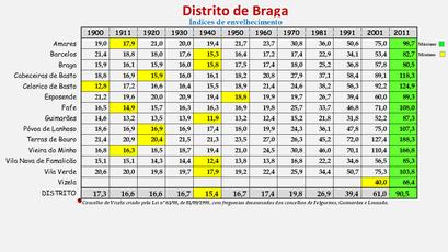 Distrito de Braga - Índice de envelhecimento (1900/2011)