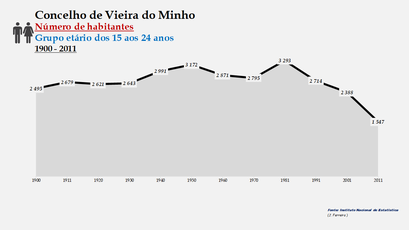 Vieira do Minho - Número de habitantes (15-24 anos) 1900-2011