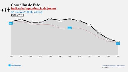 Fafe - Índice de dependência de jovens 1900-2011