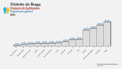 Distrito de Braga – Ordenação dos concelhos em função do número de habitantes (2011)
