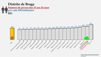 Distrito de Braga - Variação do grupo etário dos 15 aos 24 anos - Posição no ranking nacional (2011)