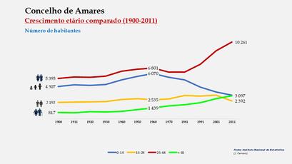 Amares - Distribuição da população por grupos etários (comparada) 1900-2011
