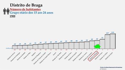 Distrito de Braga - Posição no ranking de 1900 (15-24 anos)