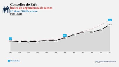 Fafe - Índice de dependência de idosos 1900-2011