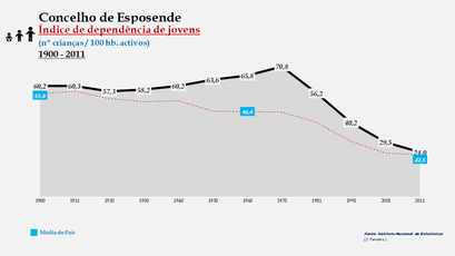 Esposende - Índice de dependência de jovens 1900-2011