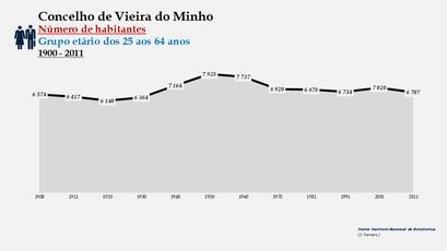 Vieira do Minho - Número de habitantes (25-64 anos) 1900-2011