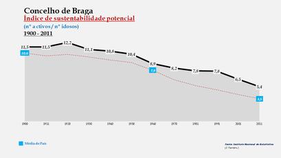 Braga - Índice de sustentabilidade potencial 1900-2011
