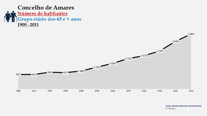 Amares - Número de habitantes (65 e + anos) 1900-2011