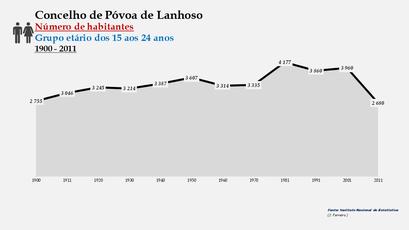 Póvoa de Lanhoso - Número de habitantes (15-24 anos) 1900-2011