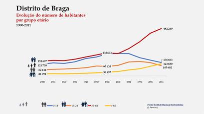 Distrito de Braga – Evolução etária comparada (1900-2011)
