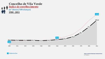 Vila Verde - Índice de envelhecimento 1900-2011