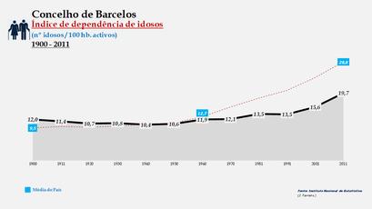Barcelos - Índice de dependência de idosos 1900-2011