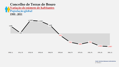 Terras de Bouro - Variação do número de habitantes (global) 1900-2011