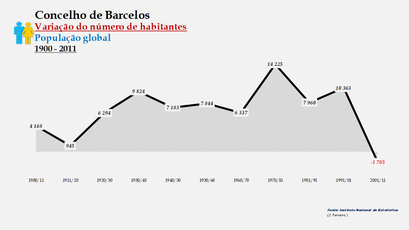 Barcelos - Variação do número de habitantes (global) 1900-2011