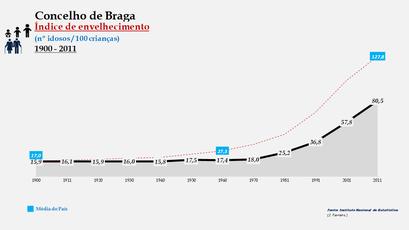 Braga - Índice de envelhecimento 1900-2011