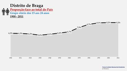 Distrito de Braga – Evolução da percentagem do distrito face ao total da população do País (15-24 anos) - 1900/2011