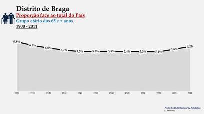 Distrito de Braga – Evolução da percentagem do distrito face ao total da população do País (25-64 anos) - 1900/2011