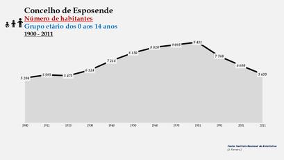 Esposende - Número de habitantes (0-14 anos) 1900-2011