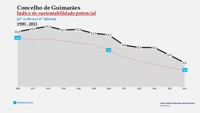 Guimarães - Índice de sustentabilidade potencial 1900-2011