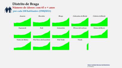 Distrito de Braga – Evolução comparada dos concelhos relativa ao grupo etário dos 65 e + anos (1900-2011)