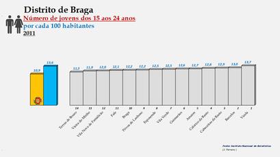 Distrito de Braga – Ordenação dos concelhos em função da percentagem de jovens com idades entre os 15 e os 24 anos (2011)