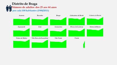 Distrito de Braga – Evolução comparada dos concelhos relativa ao grupo etário dos 25 aos 64 anos (1900-2011)