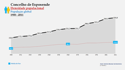 Esposende - Densidade populacional (global) 1900-2011