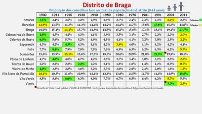 Distrito de Braga - Proporção de cada concelho face ao total da população (0-14 anos) do distrito (1864/2011)