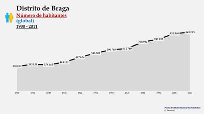 Distrito de Braga - Número de habitantes (global)