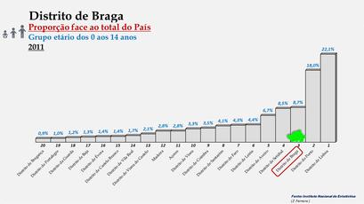 Distrito de Braga – Proporção face ao total da população do País com idades entre os 0 e os 14 anos – Ordenação entre os distritos portugueses em 2011