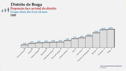 Distrito de Braga – Ordenação dos concelhos em função da sua proporção relativamente ao total da população (0-14 anos) do distrito (1900)