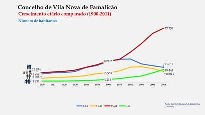 Vila Nova de Famalicão - Distribuição da população por grupos etários (comparada) 1900-2011