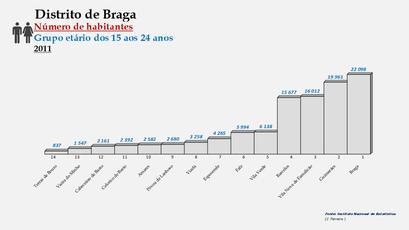 Distrito de Braga – Ordenação dos concelhos em função do número de habitantes dos 15  aos 24 anos (2011)