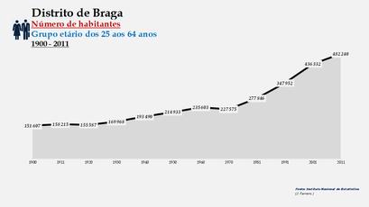 Distrito de Braga - Número de habitantes (25-64 anos)