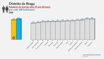 Distrito de Braga – Ordenação dos concelhos em função da percentagem de jovens com idades entre os 15 e os 24 anos (1900)