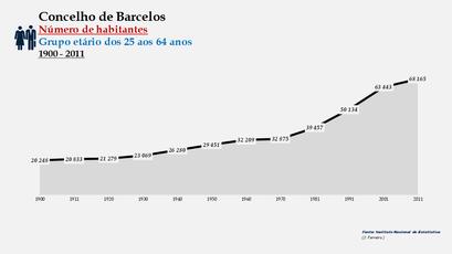 Barcelos - Número de habitantes (25-64 anos) 1900-2011
