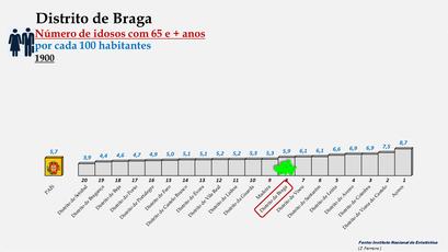 Distrito de Braga - Variação do grupo etário dos 65 e + anos - Posição no ranking nacional (1900)