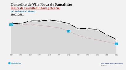 Vila Nova de Famalicão - Índice de sustentabilidade potencial 1900-2011